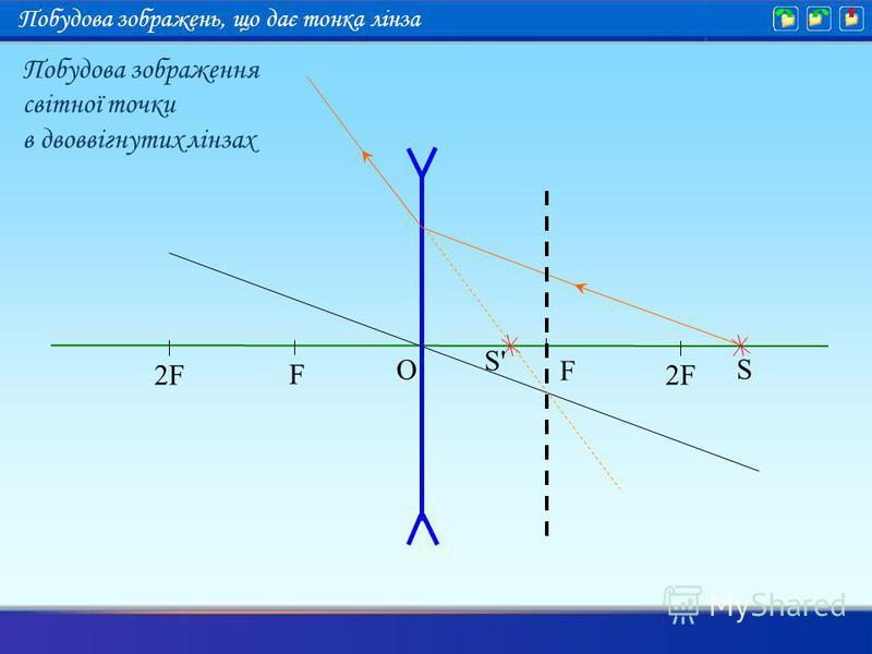 F 2F F O S S'S' Побудова зображення світної точки в двоввігнутих лінзах Побудова зображень, що дає тонка лінза