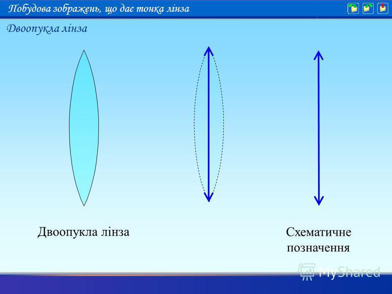 Двоопукла лінза Схематичне позначення Двоопукла лінза Побудова зображень, що дає тонка лінза