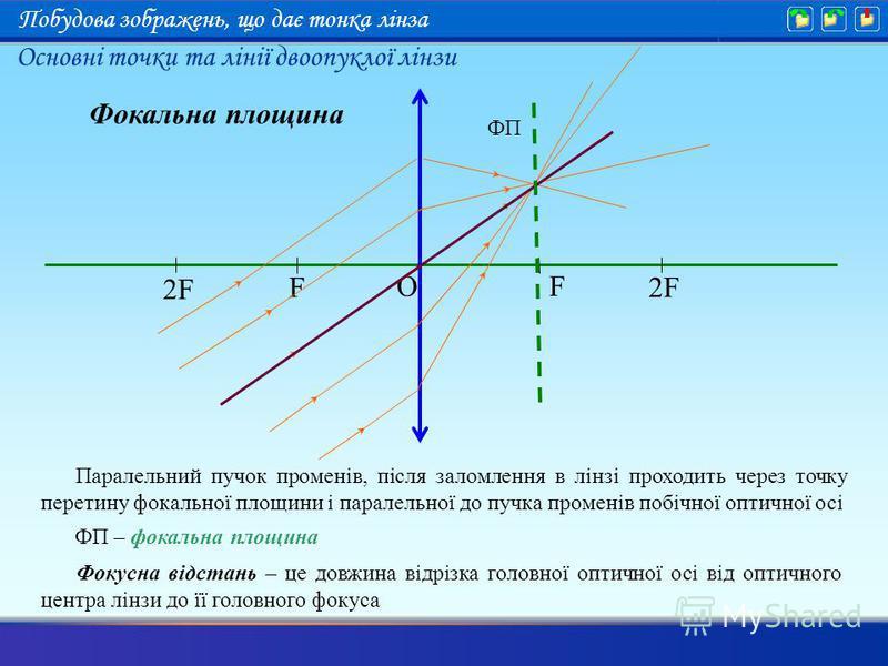 O F F 2F2F 2F2F Фокальна площина Паралельний пучок променів, після заломлення в лінзі проходить через точку перетину фокальної площини і паралельної до пучка променів побічної оптичної осі Фокусна відстань – це довжина відрізка головної оптичної осі