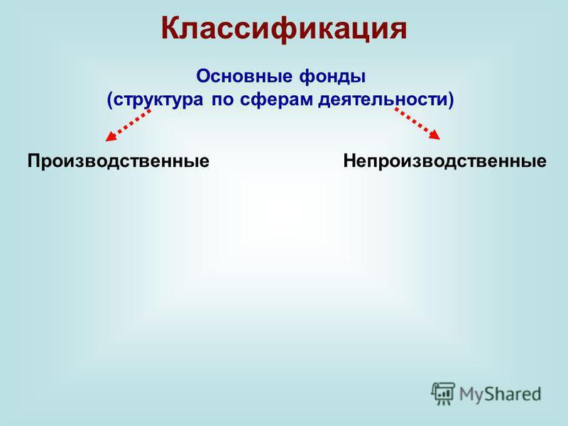 Классификация Основные фонды (структура по сферам деятельности) Производственные Непроизводственные