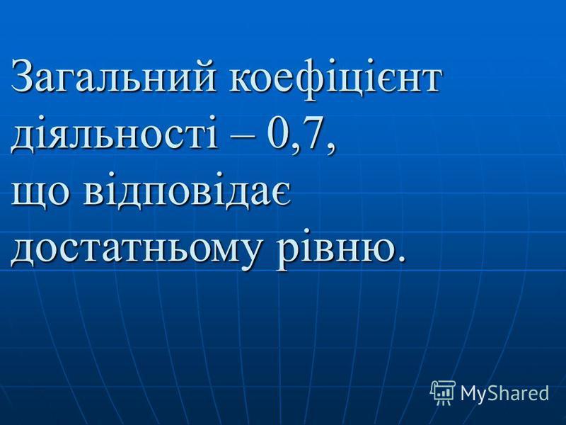 Загальний коефіцієнт діяльності – 0,7, що відповідає достатньому рівню.