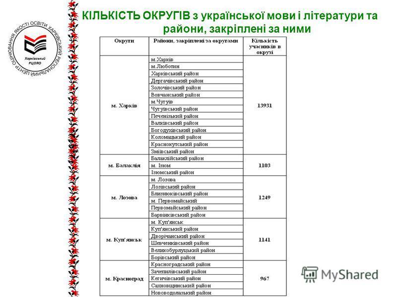 КІЛЬКІСТЬ ОКРУГІВ з української мови і літератури та райони, закріплені за ними