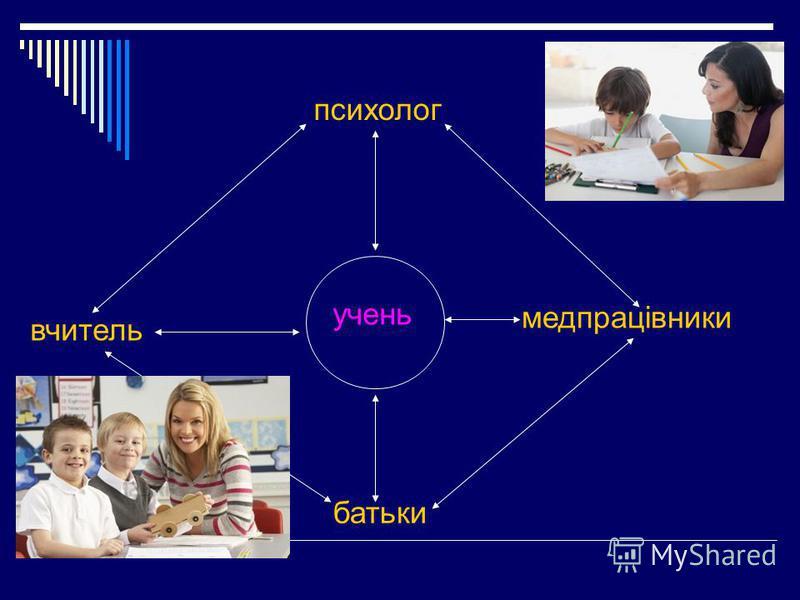 учень вчитель психолог батьки медпрацівники