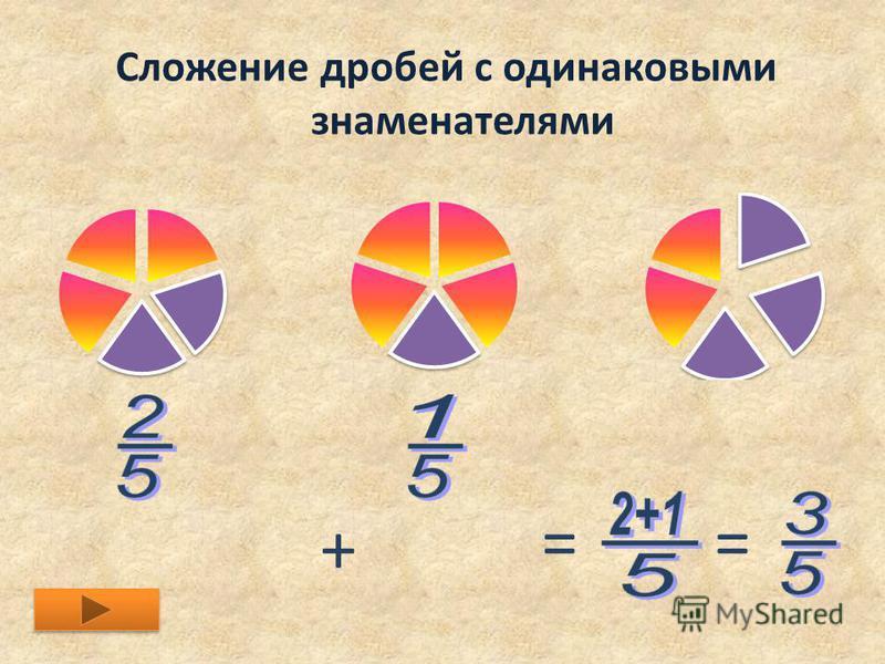 Сложение дробей с одинаковыми знаменателями + ==