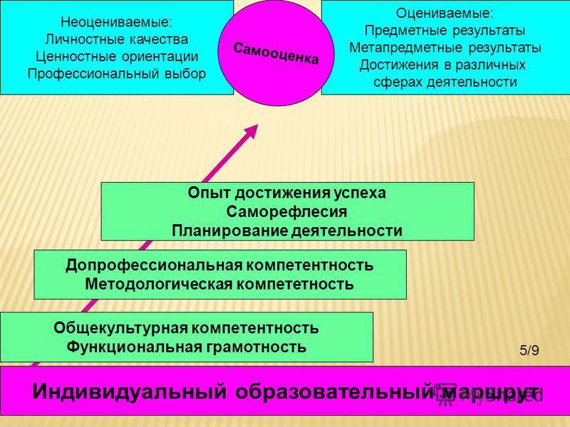 Индивидуальный образовательный маршрут Общекультурная компетентность Функциональная грамотность Допрофессиональная компетентность Методологическая компетентность Опыт достижения успеха Саморефлесия Планирование деятельности Оцениваемые: Предметные ре