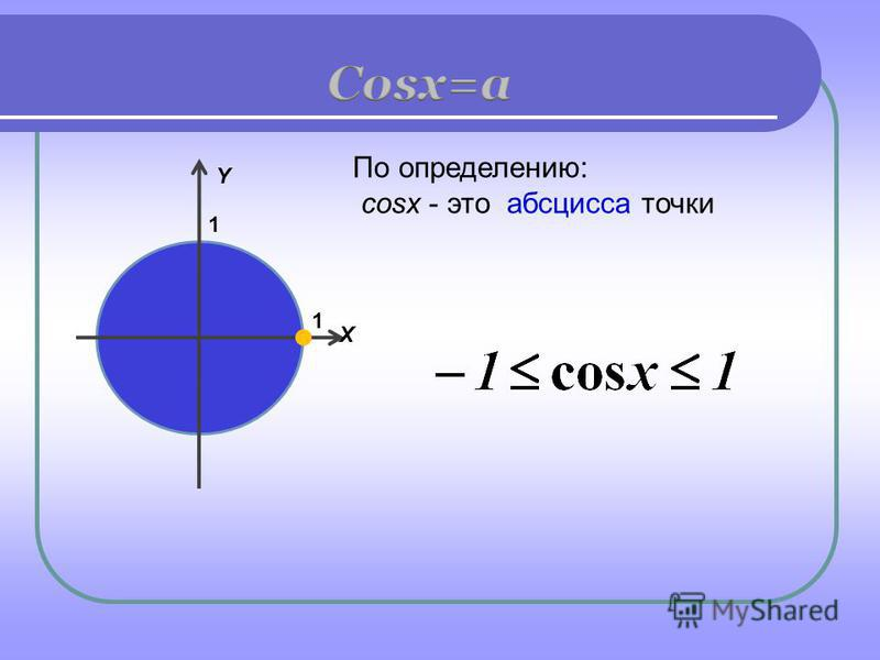 По определению: сosx - это абсцисса точки Y X 1 1