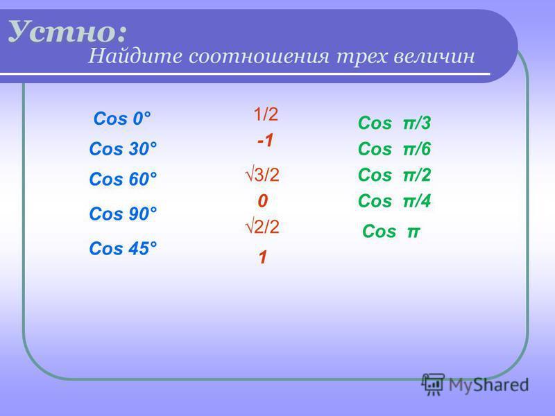 Устно: Cos π/3 0 Cos 60° Cos 90° Cos 45° Cos 30°Cos π/6 Cos π/2 Cos π Cos π/4 Cos 0° 3/2 Найдите соотношения трех величин 2/2 1/2 1