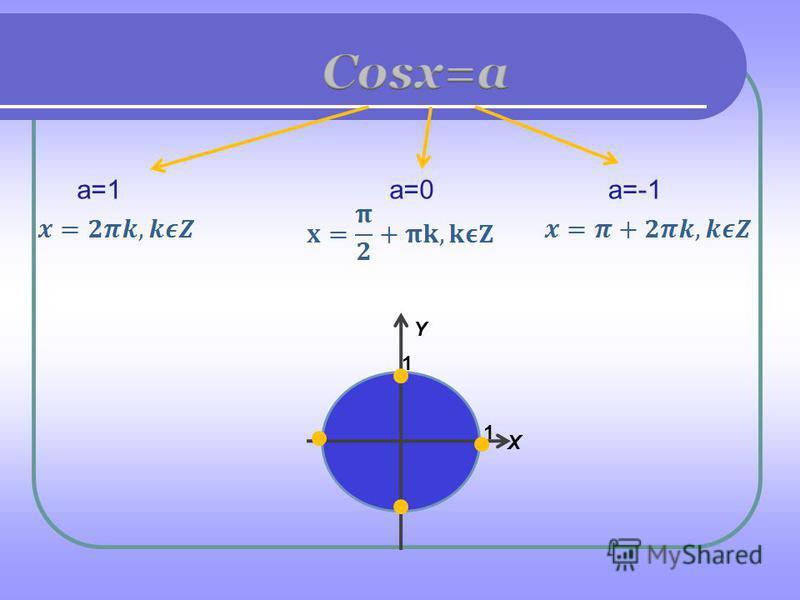 Y X 1 1 a=1a=0a=-1