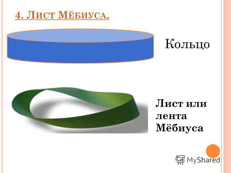 4. Л ИСТ М ЁБИУСА. Кольцо Лист или лента Мёбиуса