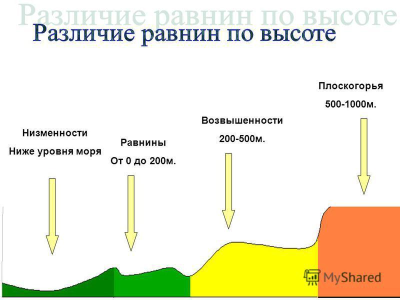 Низкие 500-1000 м Средние 1000-3000 м. Высокие 3000-5000 м. Высочайшие 5000 и выше.