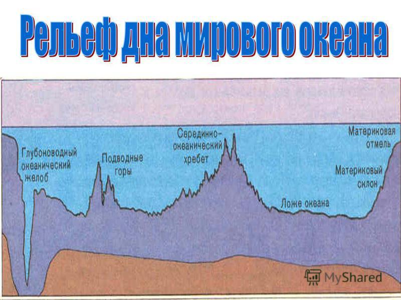 Низменности Ниже уровня моря Равнины От 0 до 200 м. Возвышенности 200-500 м. Плоскогорья 500-1000 м.