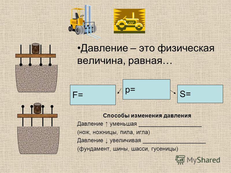 Давление – это физическая величина, равная… Способы изменения давления Давление уменьшая ____________________ (нож, ножницы, пила, игла) Давление увеличивая ____________________ (фундамент, шины, шасси, гусеницы) F= p= S=