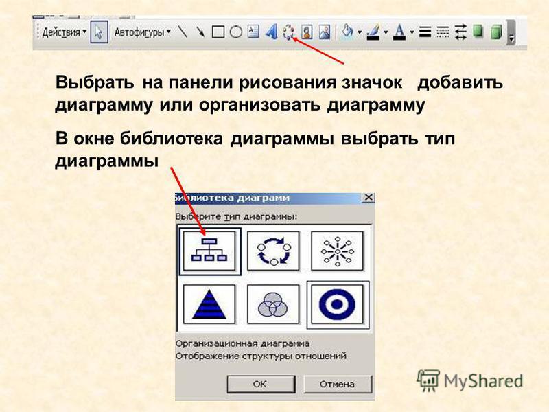Выбрать на панели рисования значок добавить диаграмму или организовать диаграмму В окне библиотека диаграммы выбрать тип диаграммы