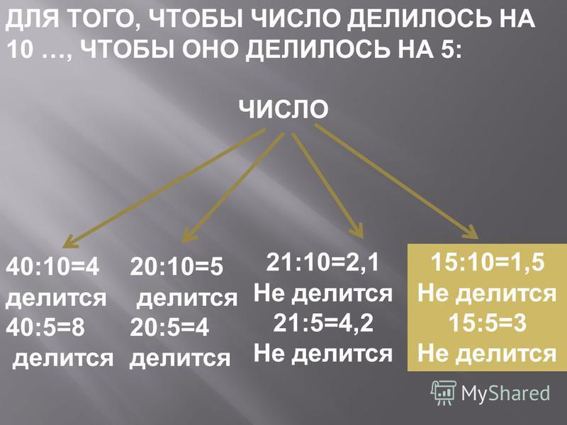 ДЛЯ ТОГО, ЧТОБЫ ЧИСЛО ДЕЛИЛОСЬ НА 10 …, ЧТОБЫ ОНО ДЕЛИЛОСЬ НА 5: ЧИСЛО 40:10=4 делится 40:5=8 делится 20:10=5 делится 20:5=4 делится 21:10=2,1 Не делится 21:5=4,2 Не делится 15:10=1,5 Не делится 15:5=3 Не делится