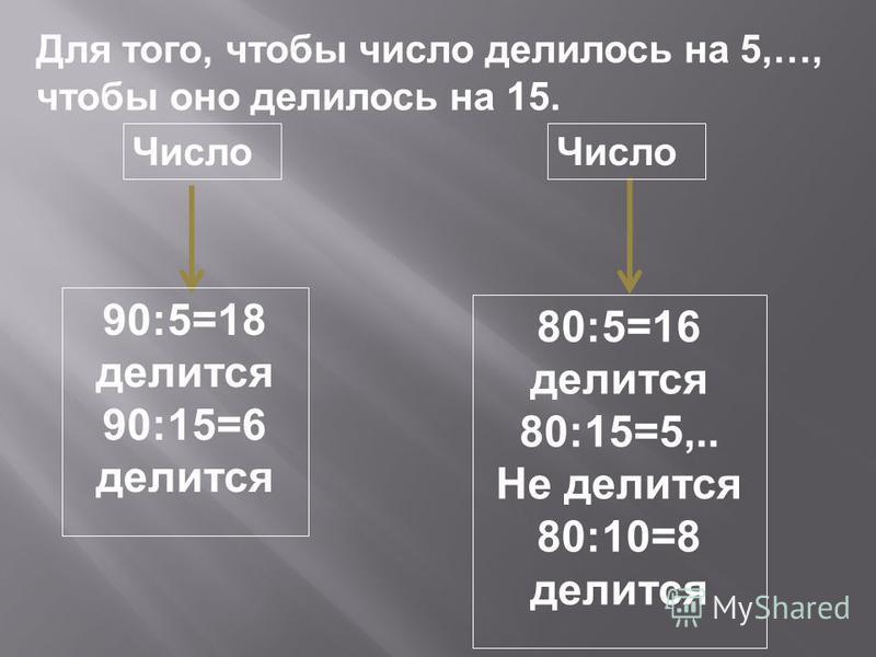 Для того, чтобы число делилось на 5,…, чтобы оно делилось на 15. Число 90:5=18 делится 90:15=6 делится 80:5=16 делится 80:15=5,.. Не делится 80:10=8 делится Число