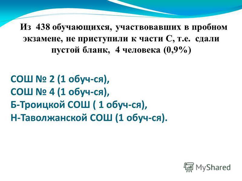 Из 438 обучающихся, участвовавших в пробном экзамене, не приступили к части С, т.е. сдали пустой бланк, 4 человека (0,9%) СОШ 2 (1 обуч-ся), СОШ 4 (1 обуч-ся), Б-Троицкой СОШ ( 1 обуч-ся), Н-Таволжанской СОШ (1 обуч-ся).