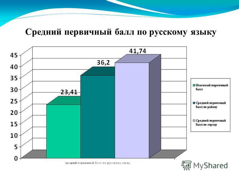 Средний первичный балл по русскому языку