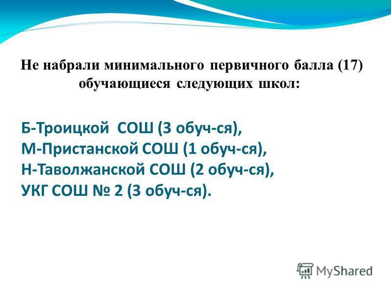 Не набрали минимального первичного балла (17) обучающиеся следующих школ: Б-Троицкой СОШ (3 обуч-ся), М-Пристанской СОШ (1 обуч-ся), Н-Таволжанской СОШ (2 обуч-ся), УКГ СОШ 2 (3 обуч-ся).