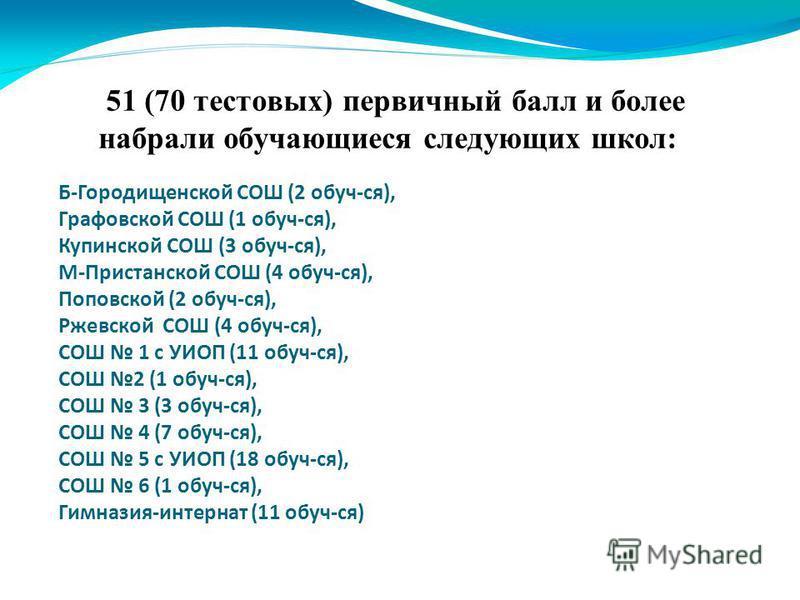 51 (70 тестовых) первичный балл и более набрали обучающиеся следующих школ: Б-Городищенской СОШ (2 обуч-ся), Графовской СОШ (1 обуч-ся), Купинской СОШ (3 обуч-ся), М-Пристанской СОШ (4 обуч-ся), Поповской (2 обуч-ся), Ржевской СОШ (4 обуч-ся), СОШ 1