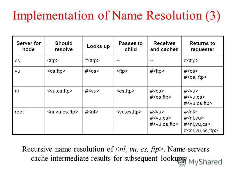 Implementation of Name Resolution (3) Recursive name resolution of. Name servers cache intermediate results for subsequent lookups. Server for node Should resolve Looks up Passes to child Receives and caches Returns to requester cs # -- # vu # # # #