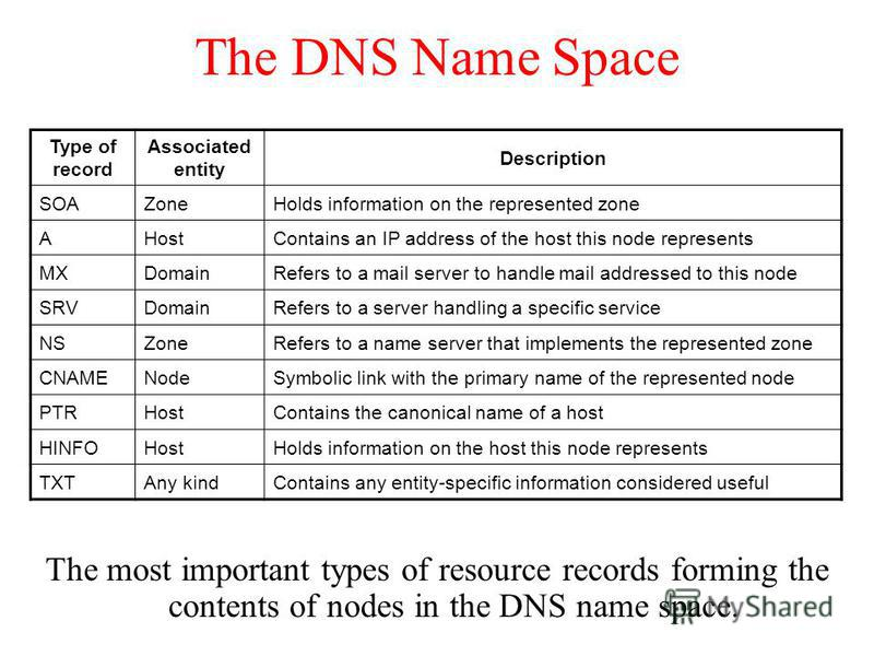 The DNS Name Space The most important types of resource records forming the contents of nodes in the DNS name space. Type of record Associated entity Description SOAZoneHolds information on the represented zone AHostContains an IP address of the host