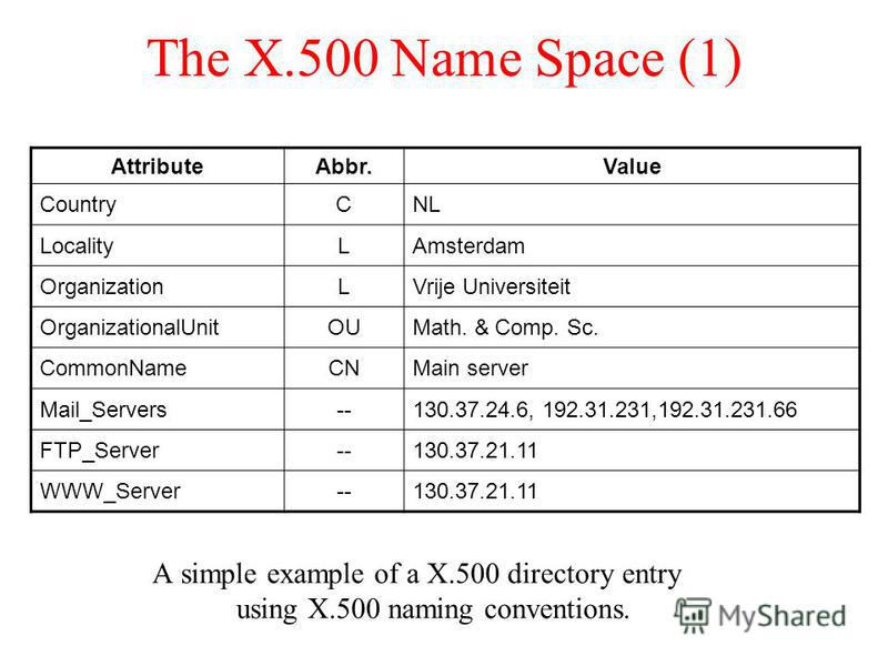 The X.500 Name Space (1) A simple example of a X.500 directory entry using X.500 naming conventions. AttributeAbbr.Value CountryCNL LocalityLAmsterdam OrganizationLVrije Universiteit OrganizationalUnitOUMath. & Comp. Sc. CommonNameCNMain server Mail_