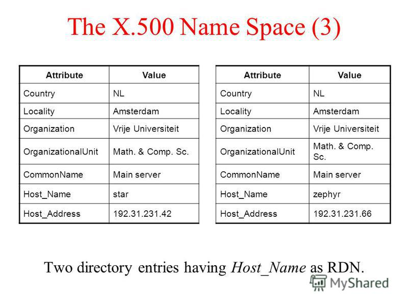The X.500 Name Space (3) Two directory entries having Host_Name as RDN. AttributeValueAttributeValue CountryNLCountryNL LocalityAmsterdamLocalityAmsterdam OrganizationVrije UniversiteitOrganizationVrije Universiteit OrganizationalUnitMath. & Comp. Sc