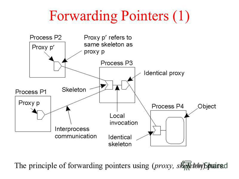 Forwarding Pointers (1) The principle of forwarding pointers using (proxy, skeleton) pairs.