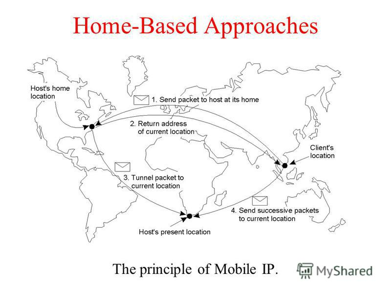 Home-Based Approaches The principle of Mobile IP.