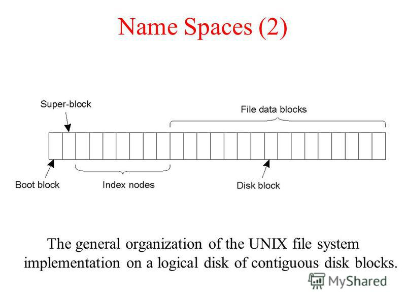 Name Spaces (2) The general organization of the UNIX file system implementation on a logical disk of contiguous disk blocks.