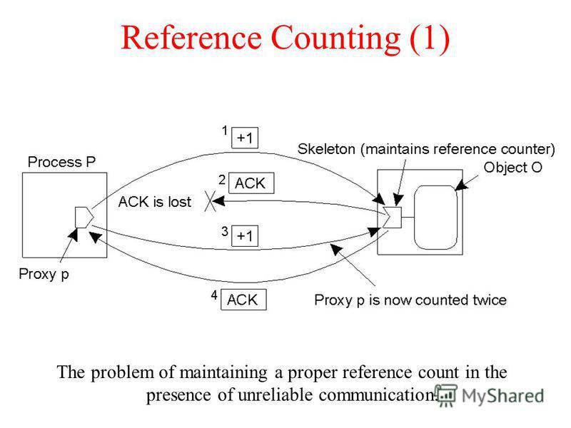 Reference Counting (1) The problem of maintaining a proper reference count in the presence of unreliable communication.