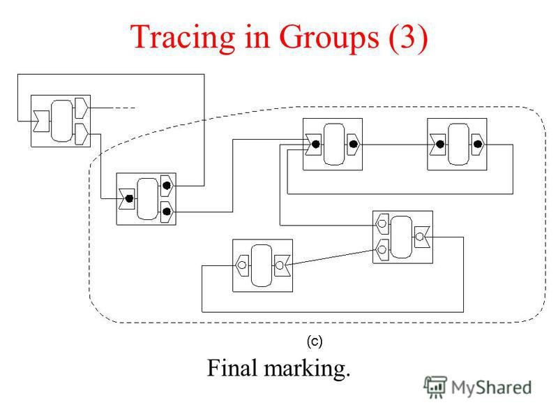 Tracing in Groups (3) Final marking.