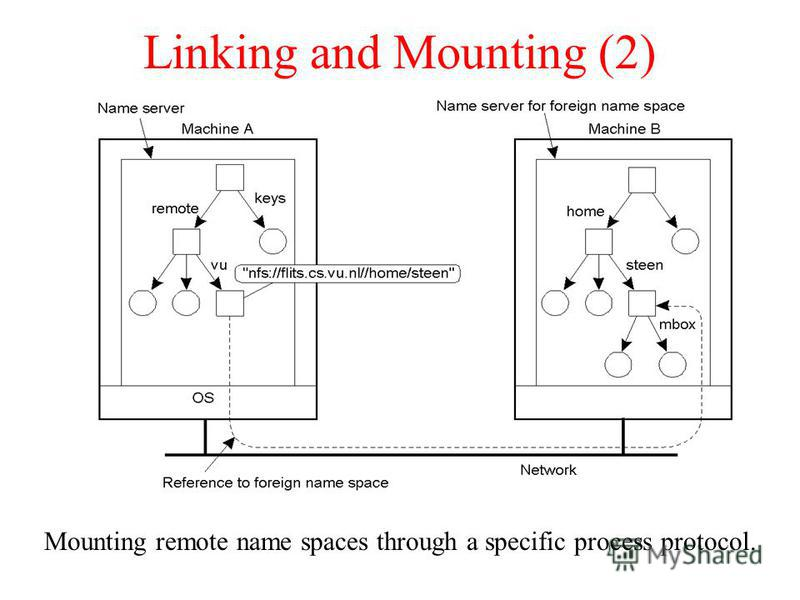 Linking and Mounting (2) Mounting remote name spaces through a specific process protocol.