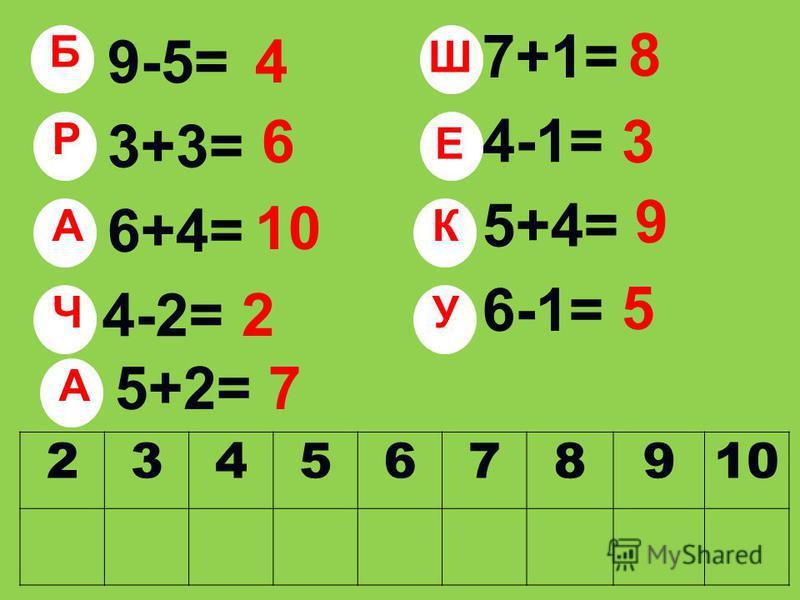 9-5= 3+3= 6+4= 4-2= 7+1= 4-1= 5+4= 6-1= 5+2= 4 6 10 2 8 3 9 5 7 23456789 Б Р А Ч Ш Е К У А