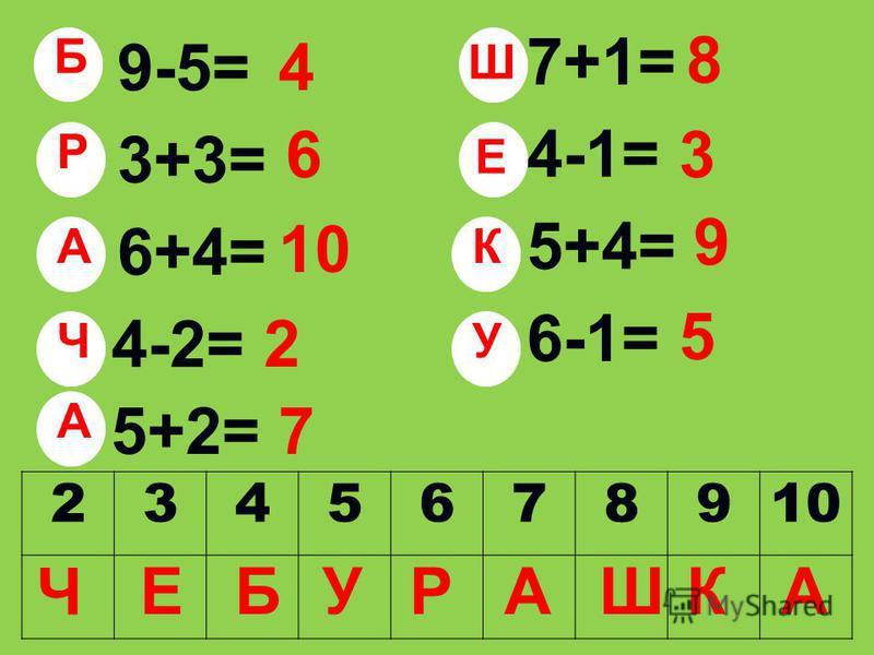 9-5= 3+3= 6+4= 4-2=4-2= 7+1= 4-1= 5+4= 6-1= 5+2= 4 6 10 2 8 3 9 5 7 23456789 Б Р А Ч Ш Е К У А Ч ЕБУРАШКА