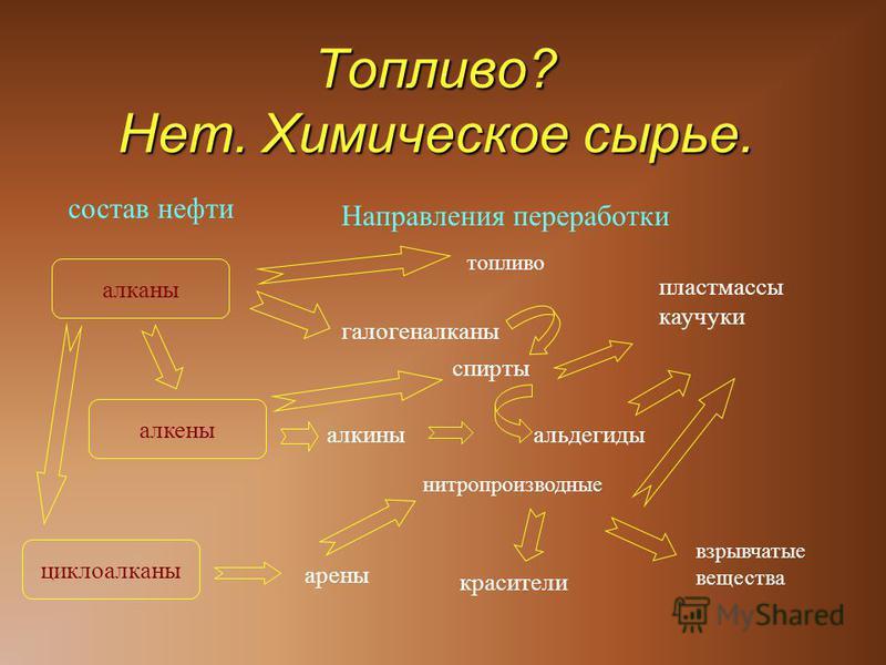 Горючесть –важное свойство Шумерские светильники (6000 лет назад) Греческий огонь (VII век н.э.) Топливо?