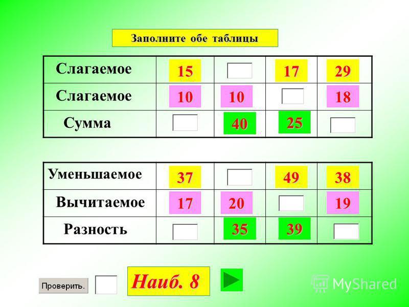 Слагаемое Сумма Заполните обе таблицы 15 1010 40 1729 18 25 Уменьшаемое Вычитаемое Разность 37 2017 35 4938 19 39 Наиб. 8