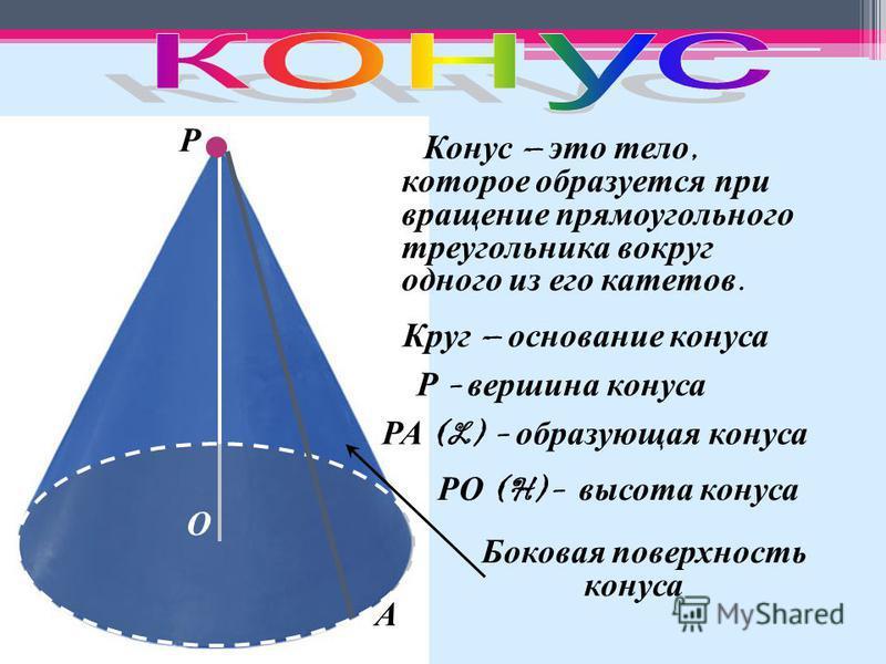 Конус – это тело, которое образуется при вращение прямоугольного треугольника вокруг одного из его катетов. Круг – основание конуса Р - вершина конуса Р РА (L) - образующая конуса А О РО (H)- высота конуса Боковая поверхность конуса