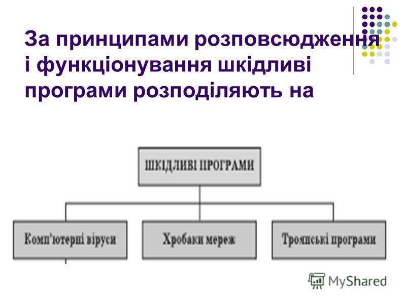 За принципами розповсюдження і функціонування шкідливі програми розподіляють на