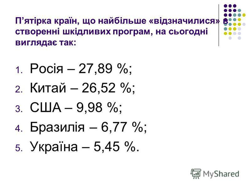Пятірка країн, що найбільше «відзначилися» в створенні шкідливих програм, на сьогодні виглядає так: 1. Росія – 27,89 %; 2. Китай – 26,52 %; 3. США – 9,98 %; 4. Бразилія – 6,77 %; 5. Україна – 5,45 %.