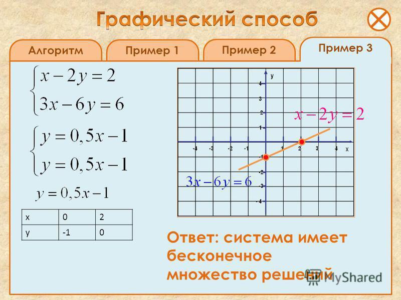 Пример 3 Алгоритм Пример 1 Пример 2 х 02 у 0 Ответ: система имеет бесконечное множество решений