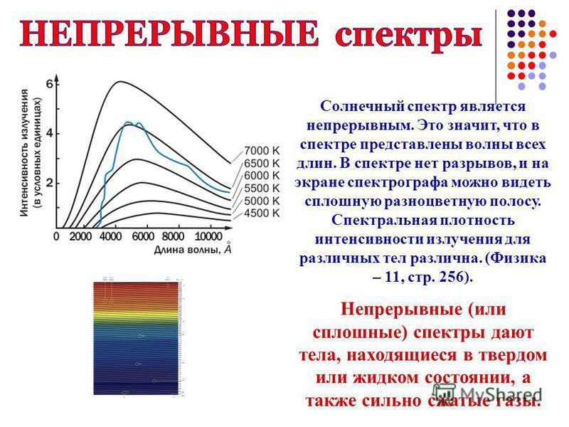 Солнечный спектр является непрерывным. Это значит, что в спектре представлены волны всех длин. В спектре нет разрывов, и на экране спектрографа можно видеть сплошную разноцветную полосу. Спектральная плотность интенсивности излучения для различных те