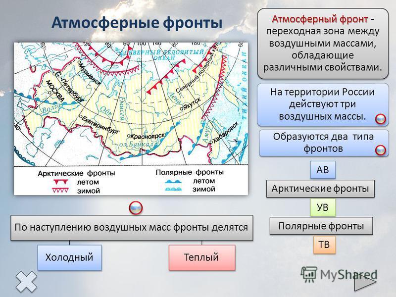 Атмосферный фронт Атмосферный фронт - переходная зона между воздушными массами, обладающие различными свойствами. На территории России действуют три воздушных массы. Образуются два типа фронтов Арктические фронты Полярные фронты АВ УВ ТВ Атмосферные