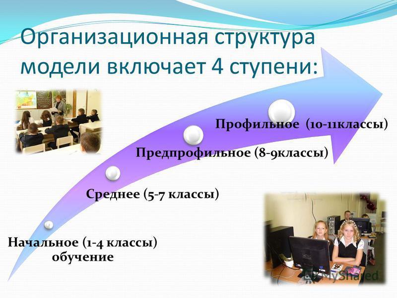 Организационная структура модели включает 4 ступени: Начальное (1-4 классы) обучение Среднее (5-7 классы) Предпрофильное (8-9 классы) Профильное (10-11 классы)