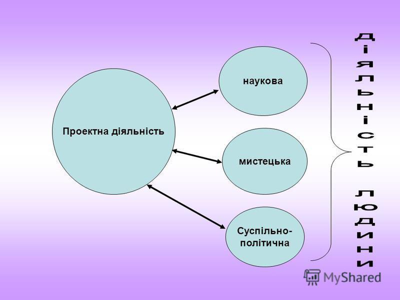 Проектна діяльність наукова мистецька Суспільно- політична