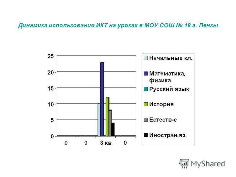 Динамика использования ИКТ на уроках в МОУ СОШ 18 г. Пензы