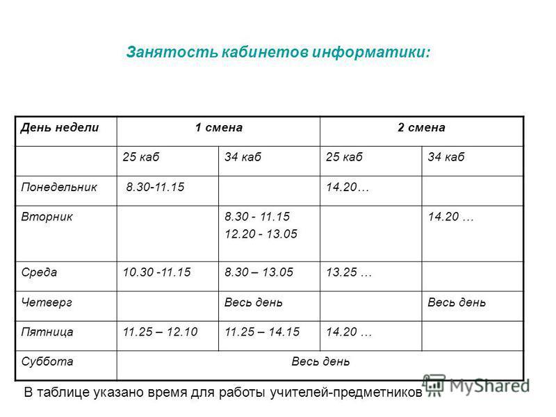 Занятость кабинетов информатики: День недели 1 смена 2 смена 25 каб 34 каб 25 каб 34 каб Понедельник 8.30-11.1514.20… Вторник 8.30 - 11.15 12.20 - 13.05 14.20 … Среда 10.30 -11.158.30 – 13.0513.25 … Четверг Весь день Пятница 11.25 – 12.1011.25 – 14.1