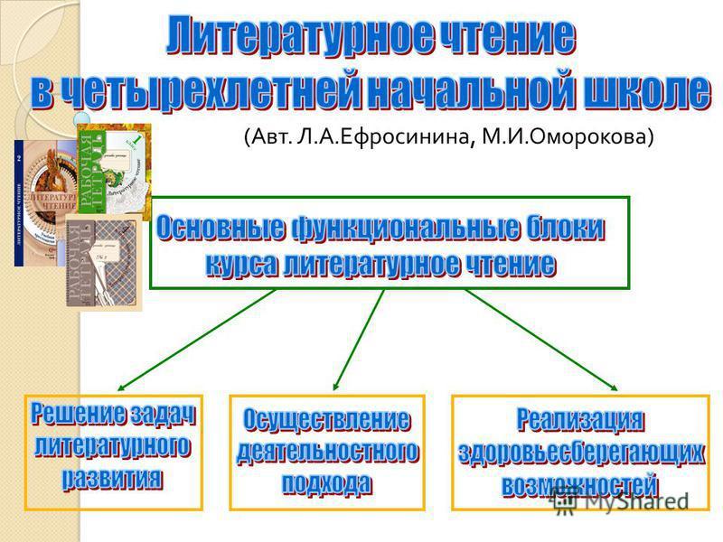 ( Авт. Л. А. Ефросинина, М. И. Оморокова )