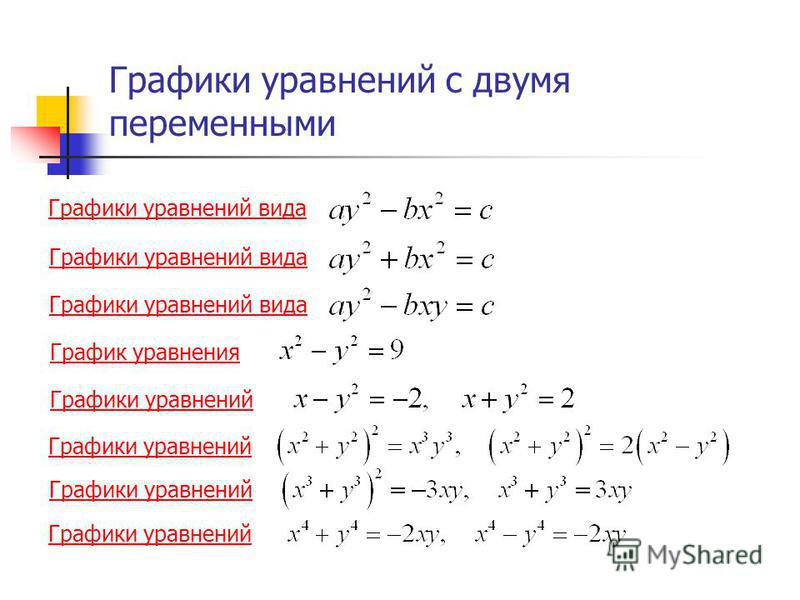 Графики уравнений с двумя переменными Графики уравнений вида График уравнения Графики уравнений