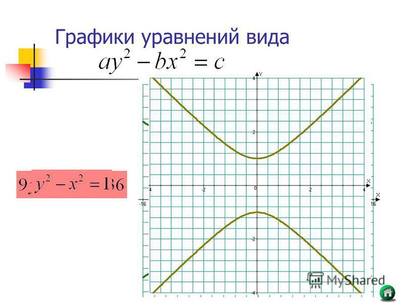 Графики уравнений вида